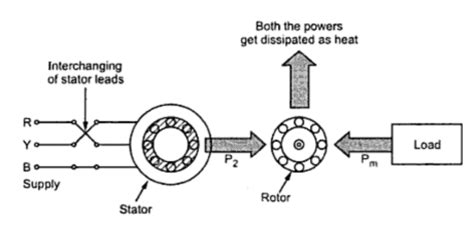 three phase induction motor braking methods braking methods of 3 phase induction motor electrical edition