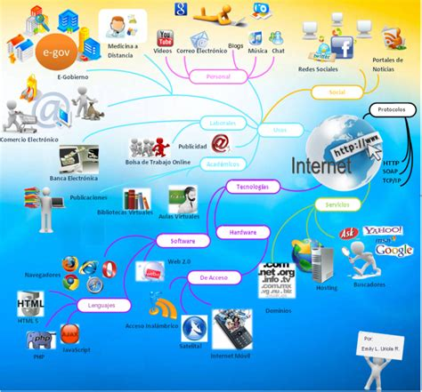 imagenes sobre web mapas mentales sobre internet y cuadros sin 243 pticos
