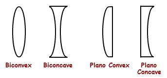 lens converging lens, diverging lens | physics