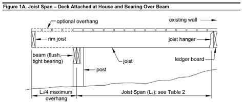What Is The Maximum Span For A 2x10 Floor Joist by Deck How Do I Interpret The American Wood Council S