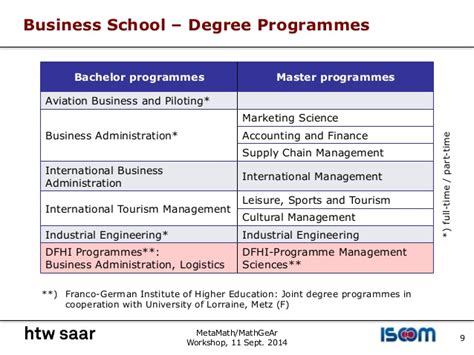 Joint Engineering Mba Programs by Teaching Mathematics And Statistics For Business Students