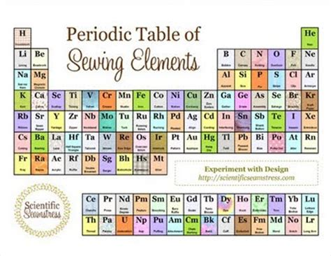 periodic table of desserts the periodic tables of everything but elements wired