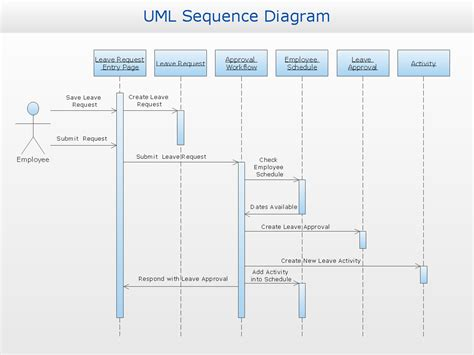 Sequence Diagram Exle Ppt Periodic Diagrams Science Powerpoint Sequence Diagram