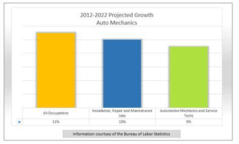 Automotive Technician Outlook by Spotlight Auto Mechanic Findmytradeschool