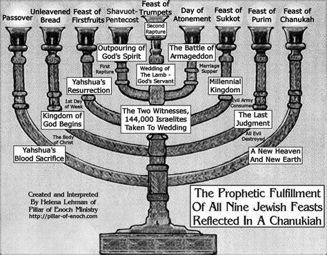 the catholic knight catholic prophecy last days end jewish holy days chart pillar of enoch ministry blog