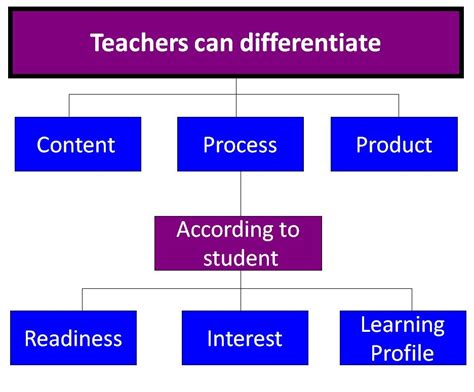 how to differentiate in academically diverse classrooms 3rd edition w m school of education