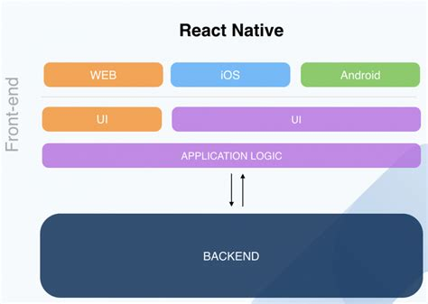 react native style tutorial 5 key advantages of react native icapps