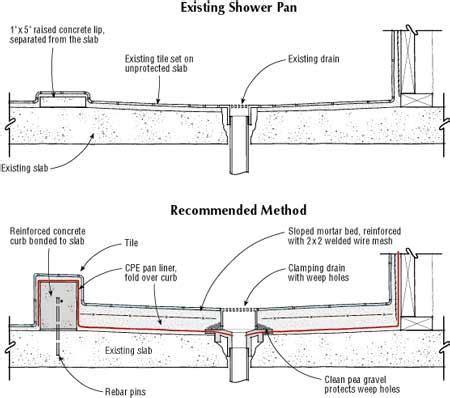 Bathtub Wall Liners Shower Pan On A Slab Jlc Online Slab Repair Shower