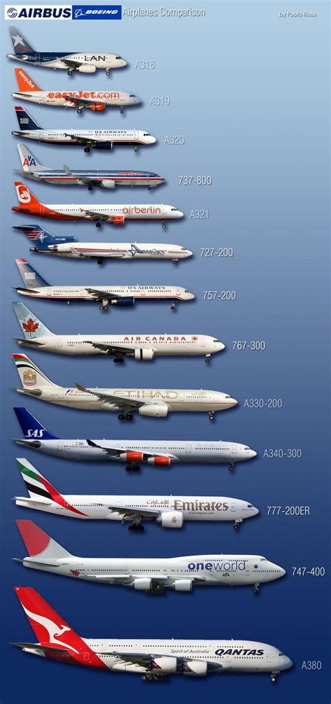 model commercial jets boeing and airbus picture comparison handy when plane