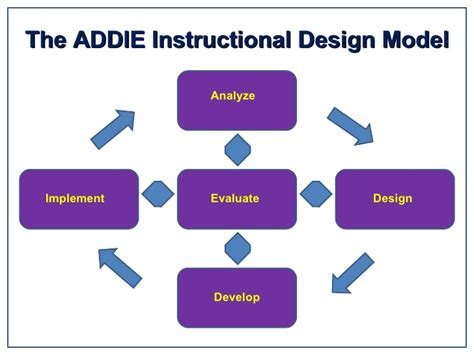 instructional design home based jobs the addie model