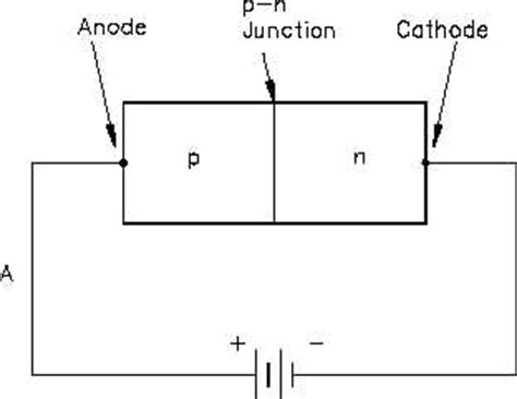 rectifier diodes are normally forward biased figure 4 forward biased diode