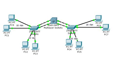 exle of a home networking setup with vlans researchwork creating vtp and ethernet channel cisco