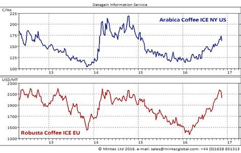 The Cost Of Beans by Coffee Bean Prices