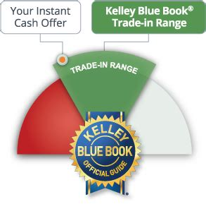 kelley blue book used cars value trade 1965 ford mustang electronic valve timing service manual kelley blue book trade in log cabin homes vehicle trade the original log