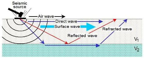 what is a seismic survey?