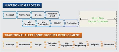 design of manufacturing process design for manufacturing nuvation engineering