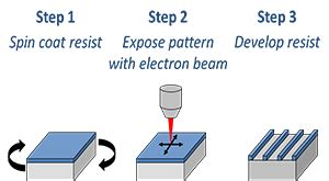 pattern generator electron beam lithography overview ebl patterning electron beam lithography