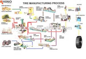 Tire Inner Manufacturing Process Wind Power Truck Tires Buy Wind Power Truck Tires Dump