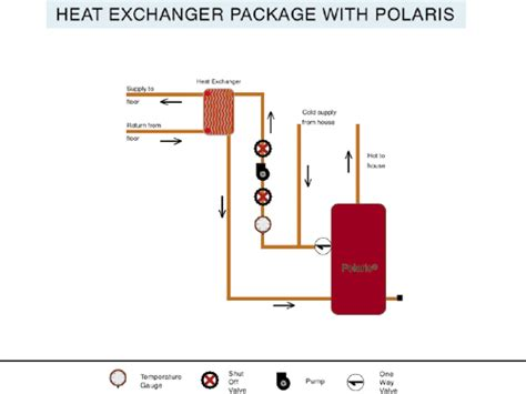 air exchanger for radiant floor heat radiant heat polaris water heater radiant heat