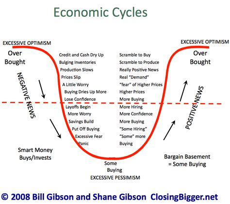 the economic cycle diagram selling in turbulent economic times part 2 shane