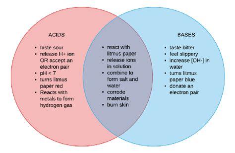 acids and bases venn diagram acids and bases venn diagram wonderful model elektronik us