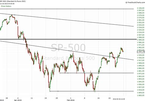 s day analysis s p 500 analysis important resistance level tested