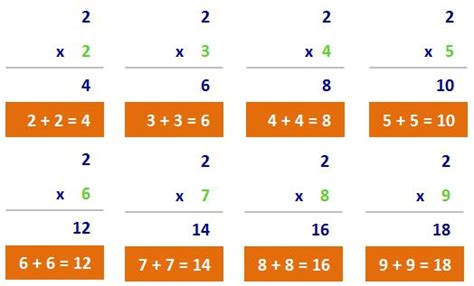how to teach multiplication tables to dyslexic alternative ways to teach multiplication tables