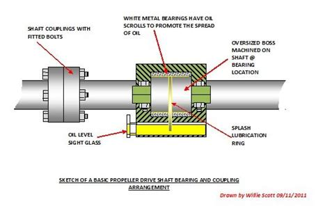 boat clearance definition what are the functions of a ships thrust blocks propeller