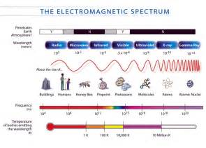 Which Color Of Visible Light Has The Longest Wavelength File Em Spectrum Properties Edit Lv Svg Wikimedia Commons