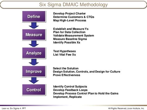 lean six sigma working lean