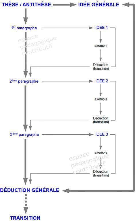 dissert meaning m 233 thodologie de la dissertation tous niveaux espace