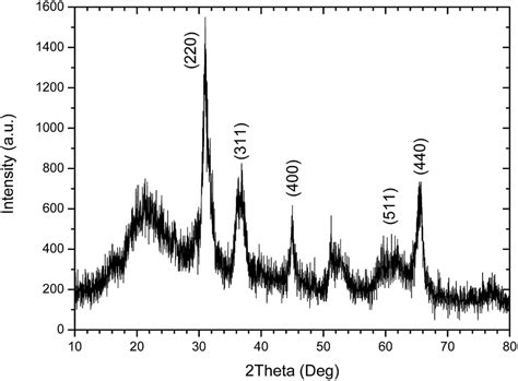 xrd pattern of germanium conjugation of tem edx and optical spectroscopy tools for