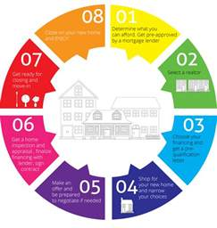 house buying process 8 step home buying process west cobb realtor