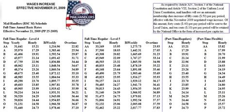 Post Office Salary by Usps Rural Carrier Salary Chart Usps Rural Carrier