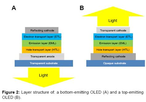 best oled chemical sciences layer structure bottom emitting