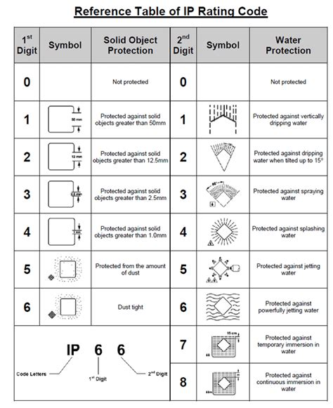 ingress protection chart i p ratings explained jlm electrical