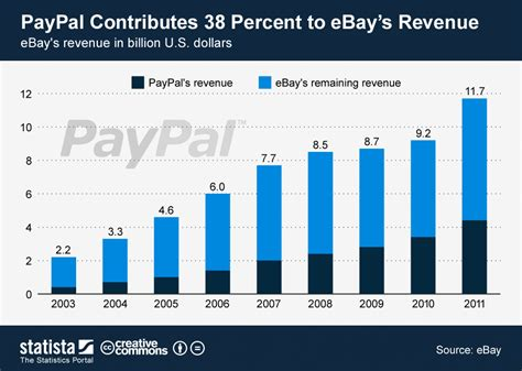 ebay and paypal chart paypal contributes 38 percent to ebay s revenue