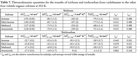 Heat Of Solution Table by Solution Thermodynamics Of Triclosan And Triclocarban In
