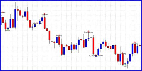 candlestick pattern download best free mt4 forex candle stick pattern indicator