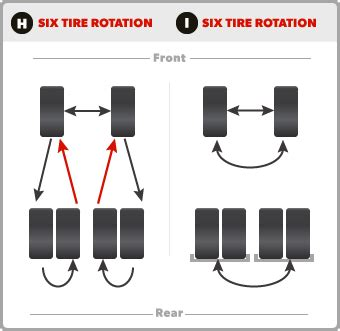 tire rotation pattern ford explorer proper tire rotation diagram tire valve diagram elsavadorla
