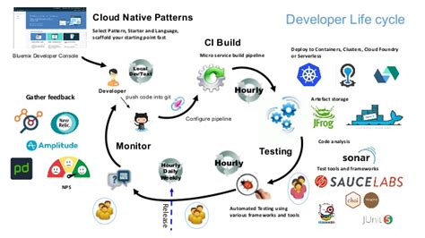 cloud developer console cloud patterns with bluemix developer console