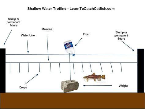on troline pin catfish trotline fishing tips places advise baits cake on