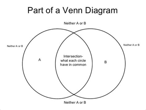 powerpoint venn diagram intersection venn diagram powerpoint templates 10 free word pdf
