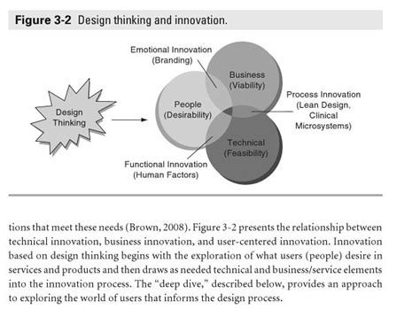 design thinking and innovation 179 best images about design thinking on pinterest