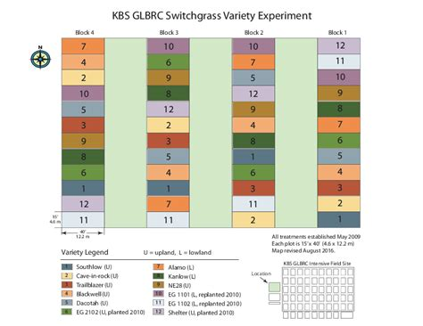 experimental design job glbrc switchgrass variety experiment kbs lter