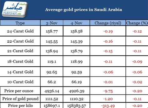current gold market value forex trading