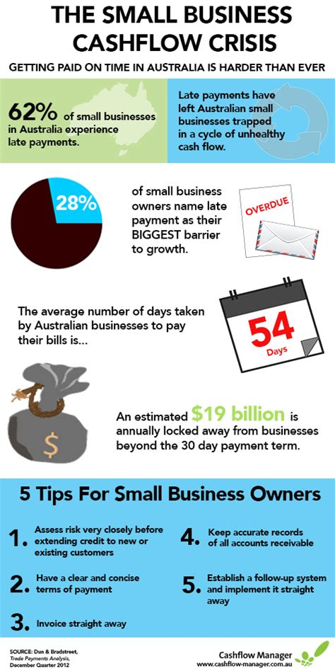 designmantic how to delete account the small business cash flow crisis visual ly