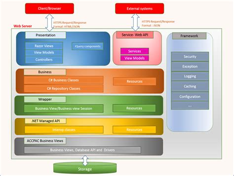 software application architecture diagram software architecture diagram mvc www pixshark
