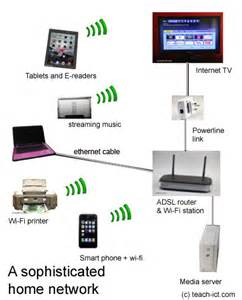 home network teach ict gcse computer science aqa 8520 lan business