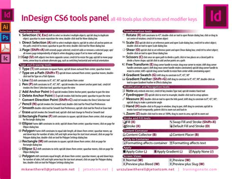 indesign cc shortcuts cheat sheet 30 cheatsheets infographics for graphic designers